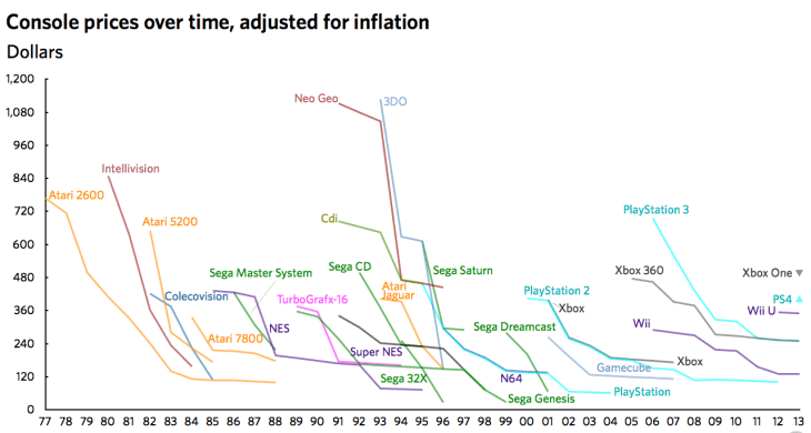 console-prices-over-time-adjusted-for-inflation