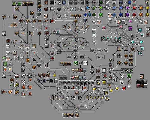 Схема добычи вещей в minecraft