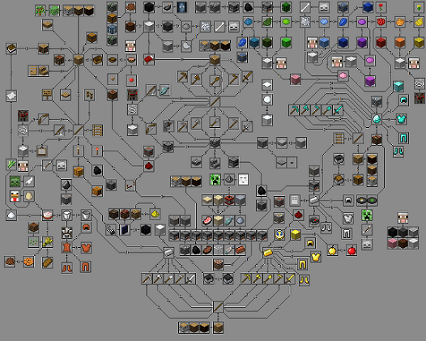 minecraftproductiontree