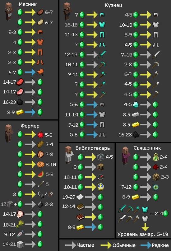 Схемы торговли в игре