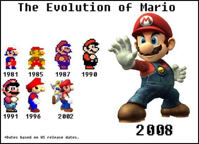 Super Mario Bros evolution 1981-2008